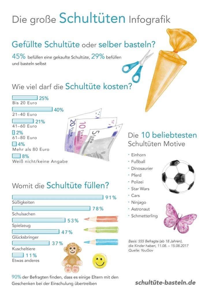 Infografik - Schultüte Bastelset
